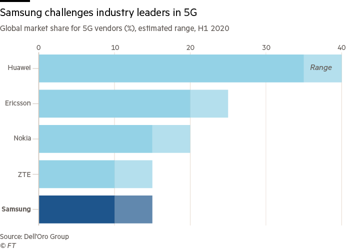 Chart showing global market share for 5G vendors