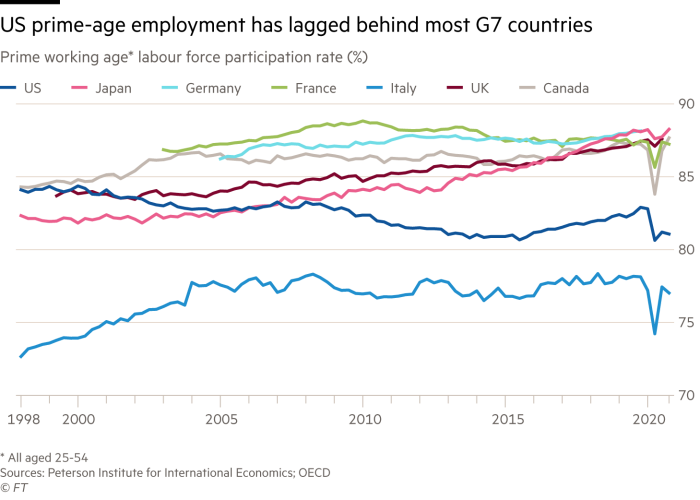 The chart shows that U.S. prime-age employment lags behind most G7 countries