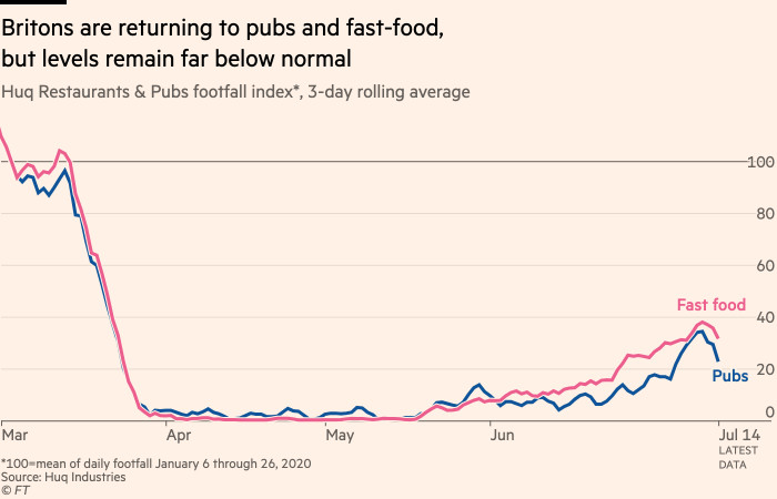 Chart showing that Britons are returning to pubs and restaurants, but there's a long way to go