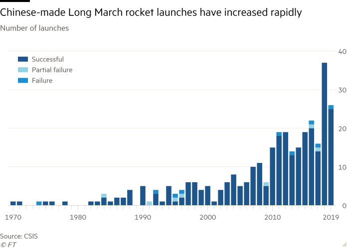 Column chart of Number of launches showing Chinese-made Long March rocket launches have increased rapidly  - https 3A 2F 2Fd6c748xw2pzm8 - China launches first part of space station into orbit
