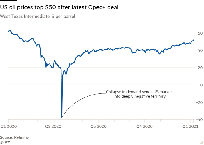 Line chart of West Texas Intermediate, $ per barrel showing US oil prices top $50 after latest Opec+ deal