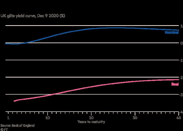 UK gilts yield curve, Dec 8 2020 (%)
