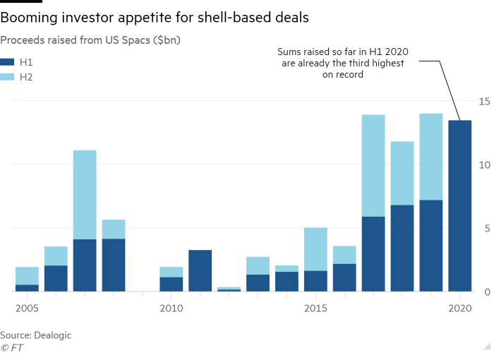 Column chart of Proceeds raised from US Spacs ($bn) showing Booming investor appetite for shell-based deals