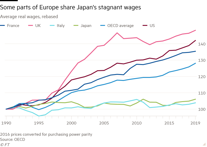 Line chart of average real wages, re-based, shows that some parts of Europe share stagnant wages in Japan