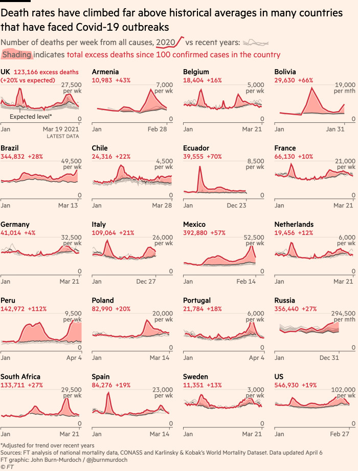 Chart showing that death rates have climbed far above historical averages in many countries that have faced Covid-19 outbreaks, with Latin America hit especially hard