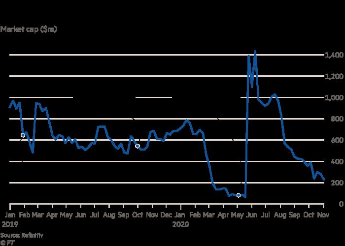 Chart showing Norwegian Airline's market cap declining
