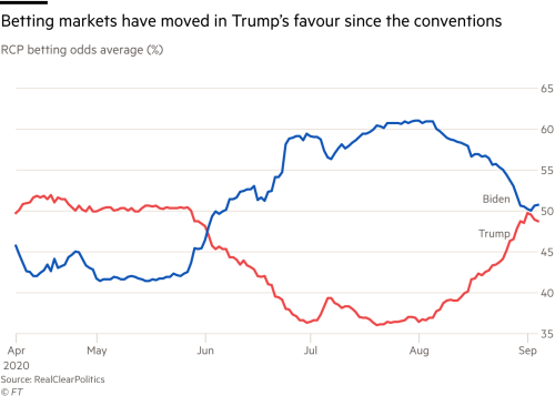 federal political betting markets