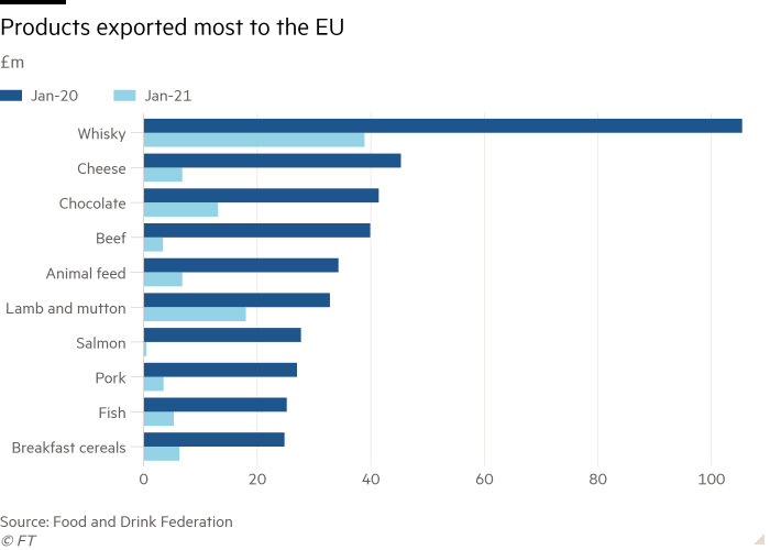 Bar chart of £m showing Products exported most to the EU