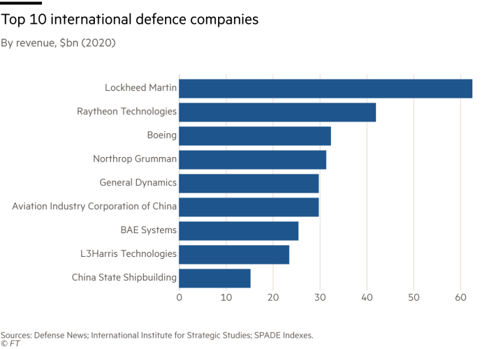 Top 10 International Defense Companies By Revenue, $ Billion (2020) G1600_21X