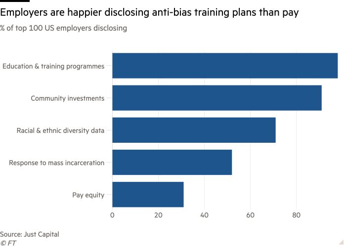 The bar chart of the top 100% of U.S. employers shows that employers are more than happy to announce anti-bias training plans rather than pay increases.