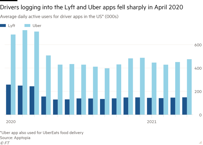 Column chart of Average daily active users for driver apps in the US*  (000s) showing Drivers logging into the Lyft and Uber apps fell sharply in April 2020