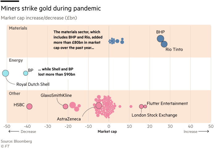 Graph showing the increase / decrease in market capitalization (in billions of pounds sterling) for energy, materials and other sectors.  The materials sector, which includes BHP and Rio, has added more than £ 80 billion in market capitalization over the past year