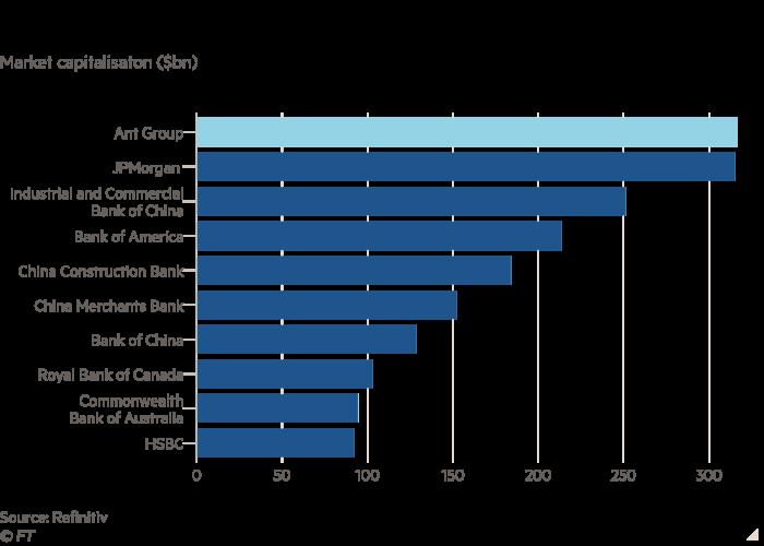 Bar chart showing market capitalisation of world's biggest banks in billions of dollars