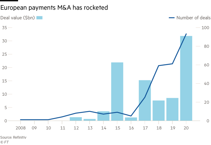 European payments M&A has rocketed