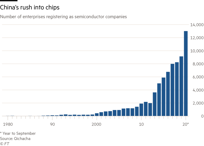 Chart showing number of groups registering as semiconductor companies