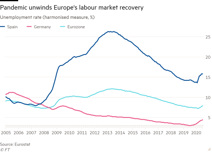 Line chart of Unemployment rate (harmonised measure, %) showing Pandemic unwinds Europe's labour market recovery