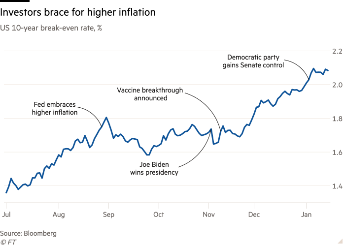 Line chart of US 10-year break-even rate, % showing Investors brace for higher inflation