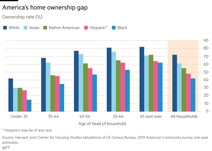 Un grafico che mostra il divario di proprietà della casa in America.  Tasso di proprietà, dati 2018, percentuale.  Cifre da under 35 a 65 e over per tutte le famiglie, per i gruppi etnici bianchi, asiatici, nativi americani, ispanici e neri.