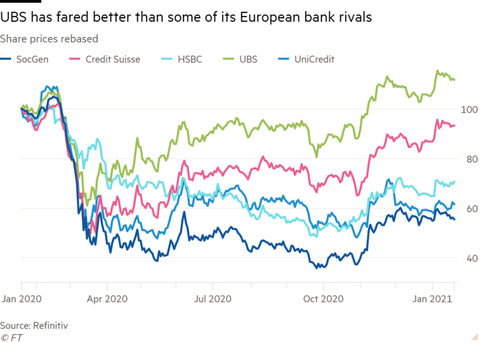 Line chart of Share prices rebased showing UBS has fared better than some of its European bank rivals