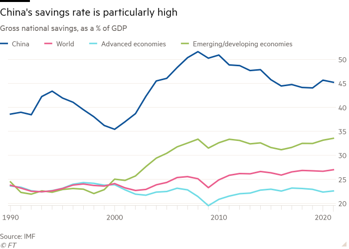 Line chart of Gross national savings, as a % of GDP  showing China's savings rate is particularly high