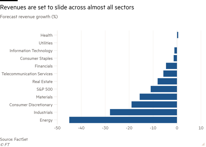 Bar chart of Forecast revenue growth (%) showing Revenues are set to slide across almost all sectors