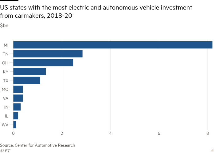 Bar chart of $bn showing US states with the most electric and autonomous vehicle investment from carmakers, 2018-20