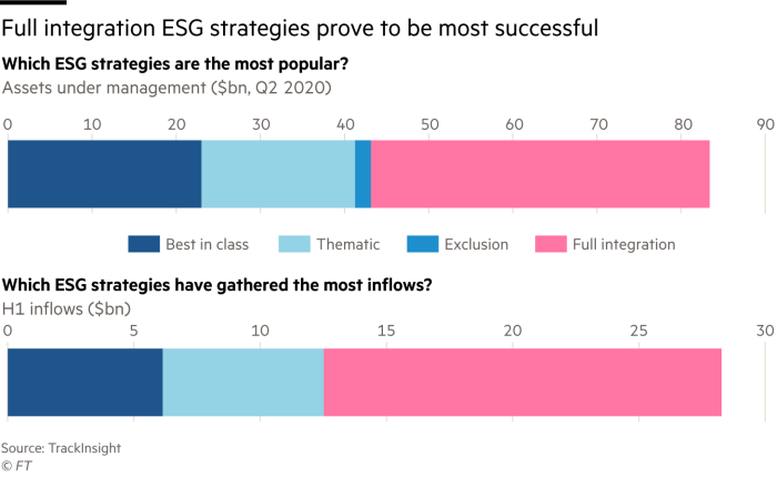 Full integration ESG strategies prove to be most successful. Two bar charts showing which ESG strategies are the most popular?  Assets under management ($bn, Q2 2020) and which ESG strategies gathered the most flows in 2020? Year-to-date inflows ($bn)