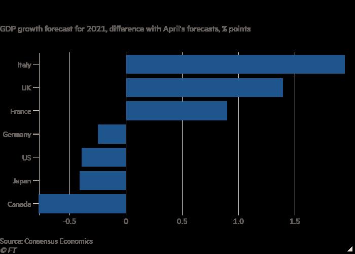 Grafico a barre delle previsioni di crescita del PIL per il 2021, divergenza con le previsioni di aprile, la percentuale indica un miglioramento delle prospettive economiche per l'Italia