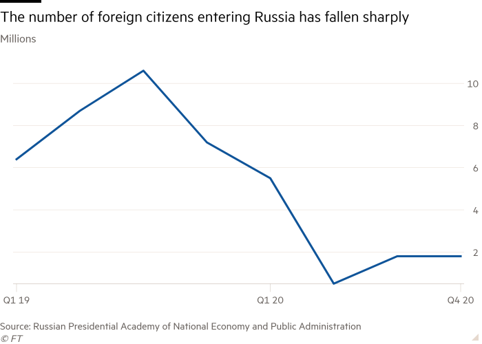 Line chart of Millions showing The number of foreign citizens entering Russia has fallen sharply