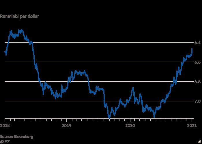 Line chart of Renminbi per dollar showing Renminbi starts 2021 on course to erase trade war losses