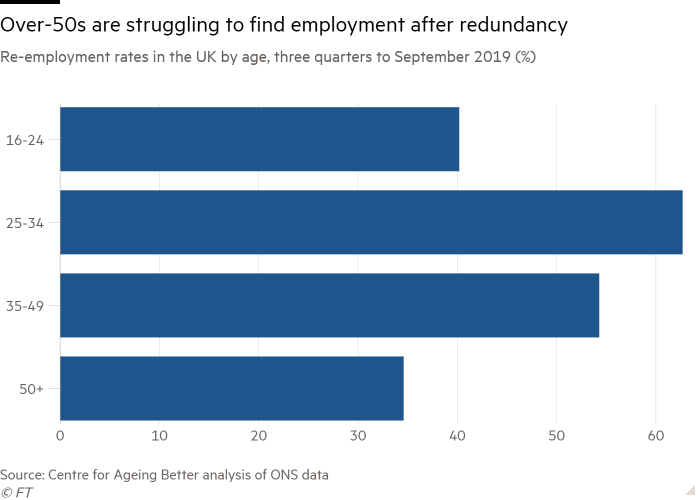 Bar chart of Re-employment rates in the UK by age, three quarters to September 2019 (%) showing Over-50s are struggling to find employment after redundancy
