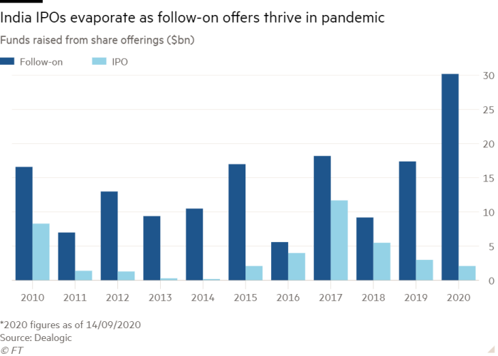 Column chart of Funds raised from share offerings ($bn) showing India IPOs evaporate as follow-on offers thrive in pandemic