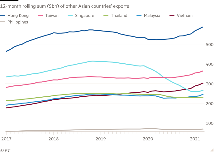 The 12-month rolling total (US$ billion) of exports from other Asian countries is shown in a line chart