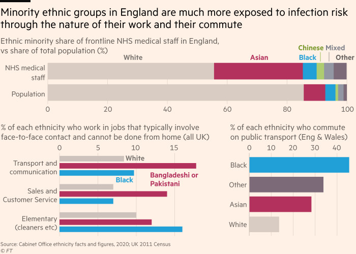 Chart showing that members of ethnic minority communities are exposed to the virus partly through working patterns. They are more likely to work in jobs that cannot be done from home or that involve face-to-face interactions, and are more likely to commute to work by public transport.