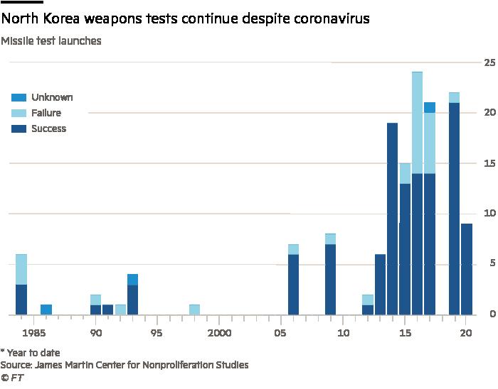 North Korea weapons tests continue despite coronavirus