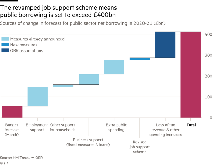 Waterfall chart showing the revamped job support scheme means public borrowing is set to exceed £400bn. Sources of change in forecast for public sector net borrowing in 2020-21 (£bn)