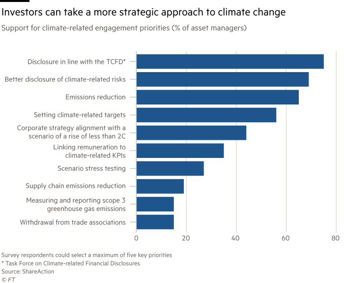 Chart shows support for climate-related engagement priorities (% of asset managers) showing investors can take a more strategic approach to climate change