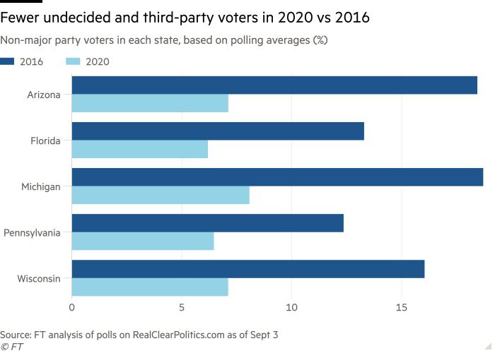 Bar chart of Non-major party voters in each state, based on polling averages (%) showing Fewer undecided and third-party voters in 2020 vs 2016