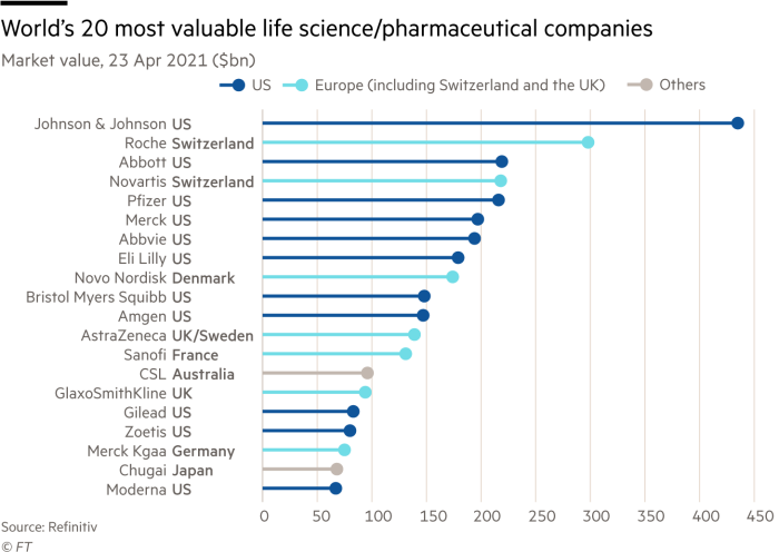 Lollipop chart showing Market value of the world's 20 most valuable life science/pharmaceutical companies as at 23 Apr 2021