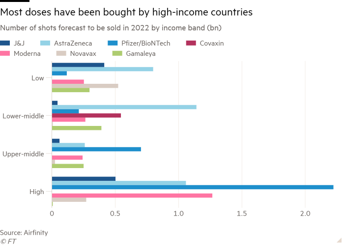 Bar graph of the number of shots expected to be sold by the revenue band (bn) in 2022, showing that most doses were purchased by high-income countries