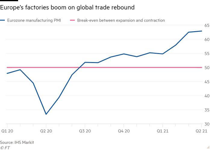 Line chart of  showing Europe's factories boom on global trade rebound