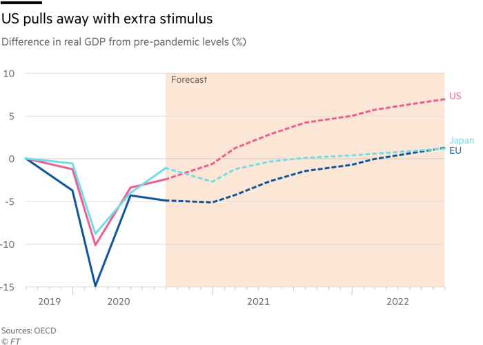 Line chart showing difference in real GDP from pre-pandemic levels in US as a percentage