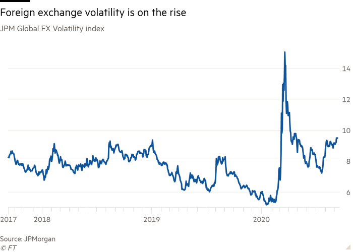 Line chart of JPM Global FX Volatility index showing Foreign exchange volatility is on the rise