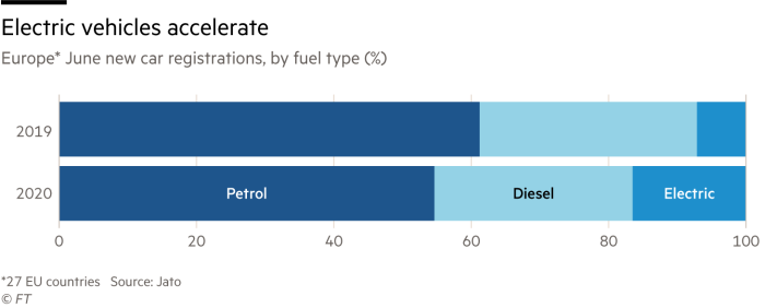 Chart comparing new car registrations in Europe in June 2019 and June 2020 by fuel type (%), showing that electric vehicle sales are accelerating