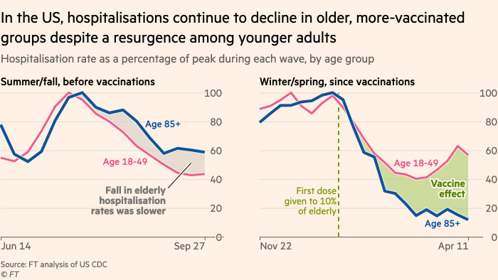 Chart showing that in the US, hospitalisations continue to decline in older, more-vaccinated groups despite a resurgence among younger adults