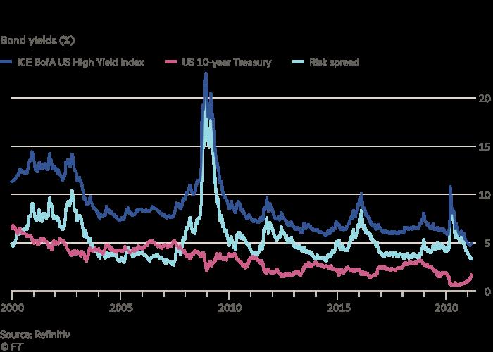 Le graphique montre le coût d'emprunt à faible risque