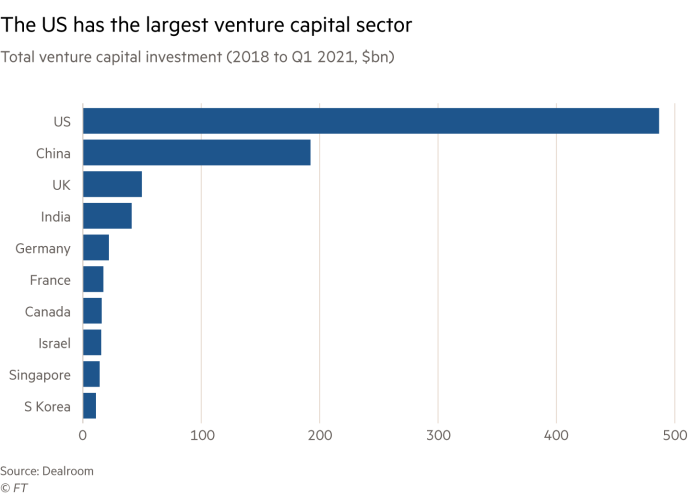 bar chart showing that the US has the largest venture capital sector by showing total venture capital investment from 2018 to Q1 2021
