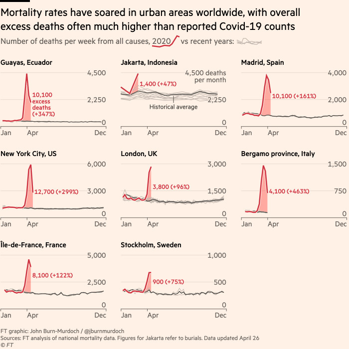 A chart showing how deaths from all causes have more-than-doubled in many cities worldwide during Covid-19 outbreaks