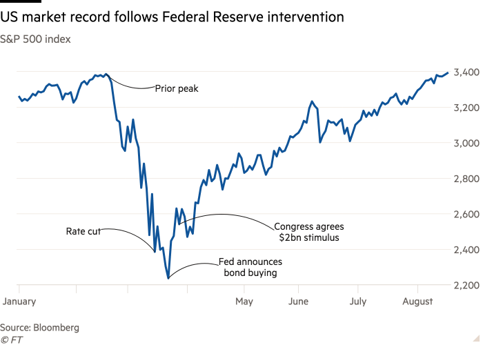 Line chart of S&P 500 index showing US market record follows Federal Reserve intervention