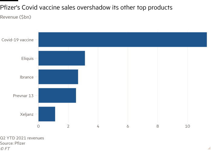 Bar chart of Revenue ($bn)  showing Pfizer's Covid vaccine sales overshadow other top products